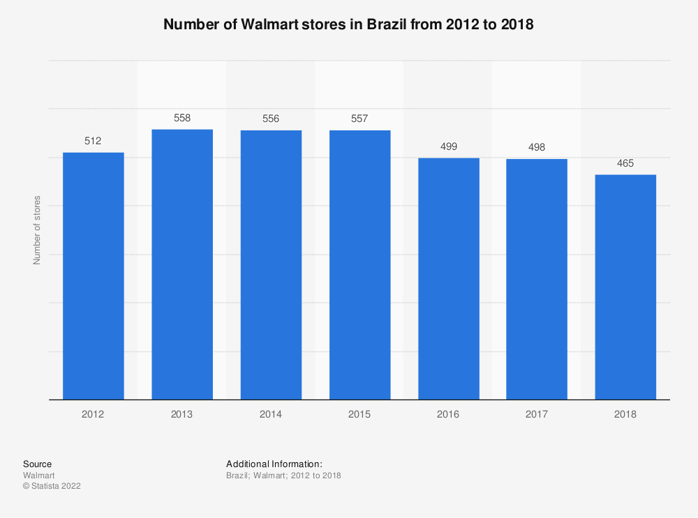 Statistic: Number of Walmart stores in Brazil from 2012 to 2018 | Statista