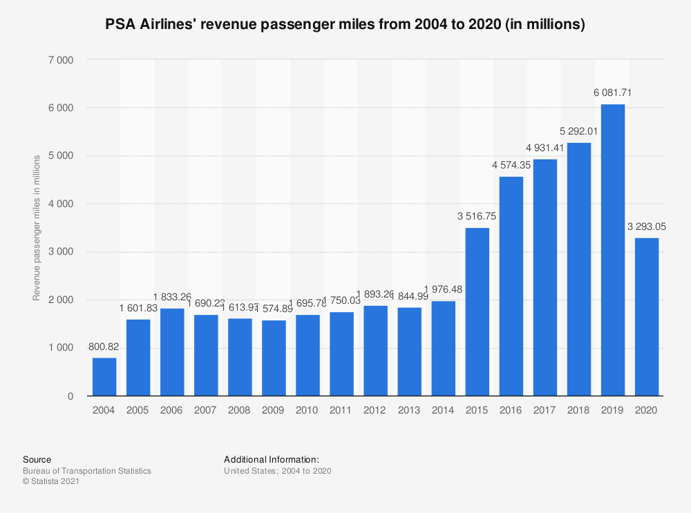 Statistic: PSA Airlines' revenue passenger miles from 2004 to 2018 (in millions) | Statista