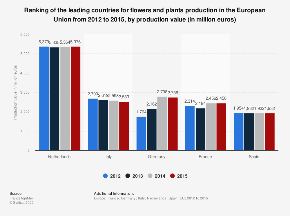 Statistic: Ranking of the leading countries for flowers and plants production in the European Union from 2012 to 2015, by production value (in million euros)   Statista