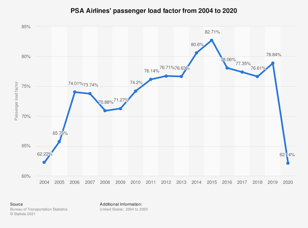 Statistic: PSA Airlines' passenger load factor from 2004 to 2019 | Statista