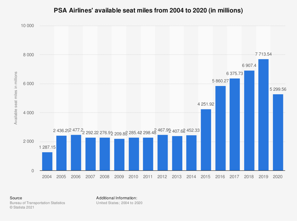 Statistic: PSA Airlines' available seat miles from 2004 to 2019 (in millions) | Statista