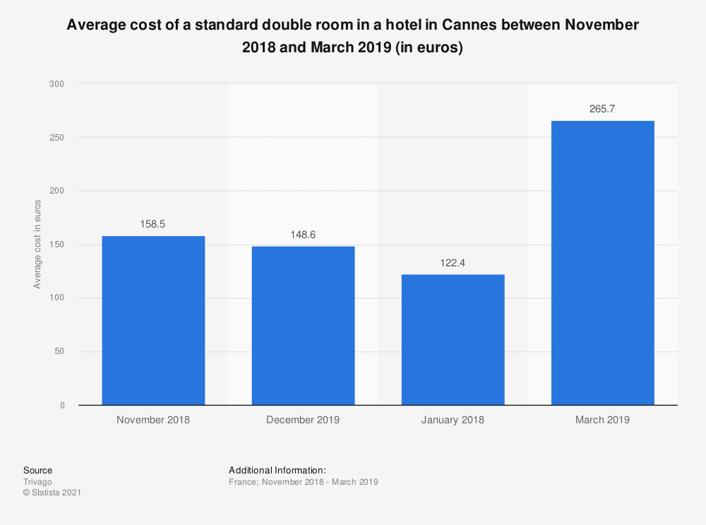 Statistic: Average cost of a standard double room in a hotel in Cannes between January 2015 and May 2017 (in euros) | Statista