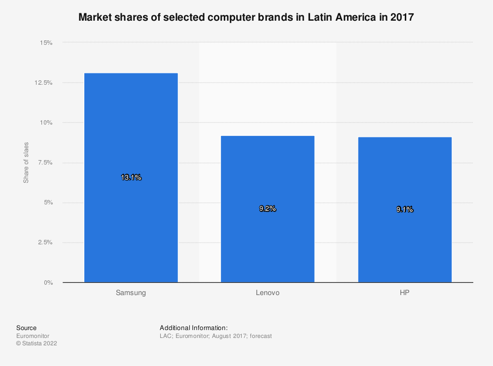 Statistic: Market shares of selected computer brands in Latin America in 2017   Statista