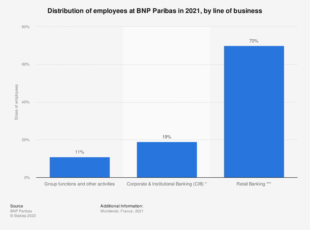 Statistic: Distribution of employees at BNP Paribas in 2019, by line of business | Statista