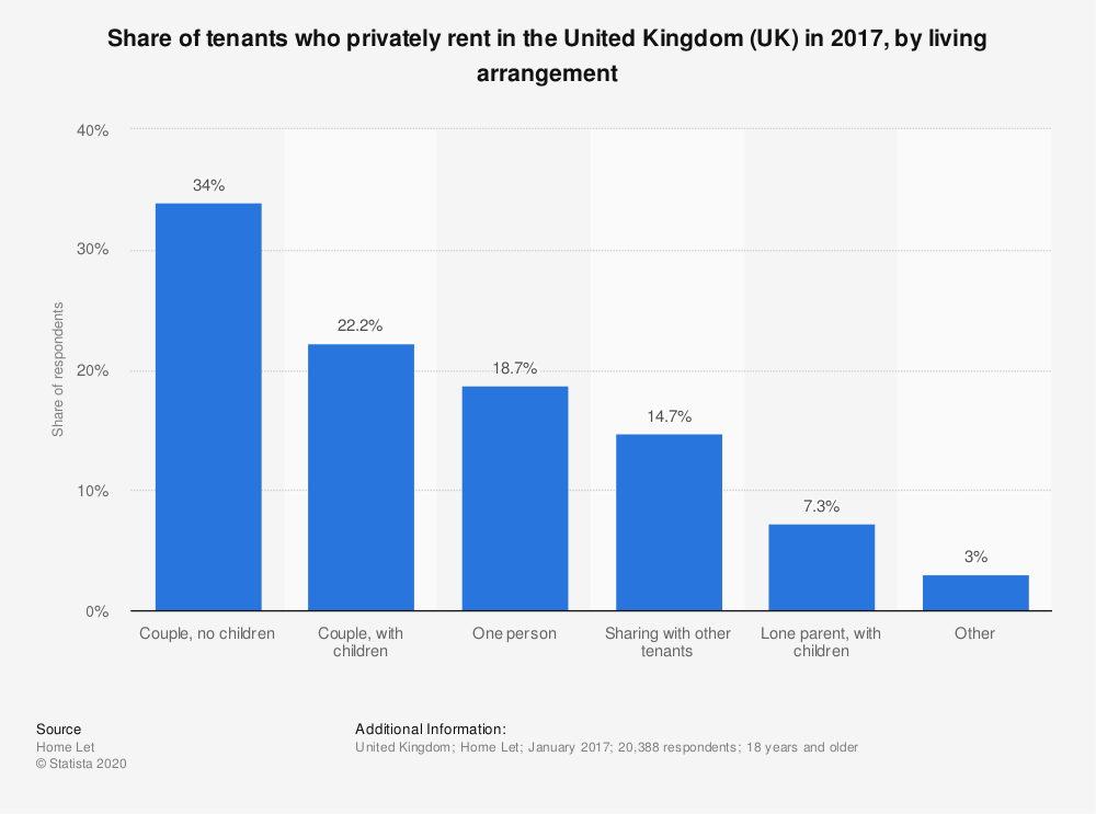 Statistic: Share of tenants who privately rent in the United Kingdom (UK) in 2017, by living arrangement | Statista