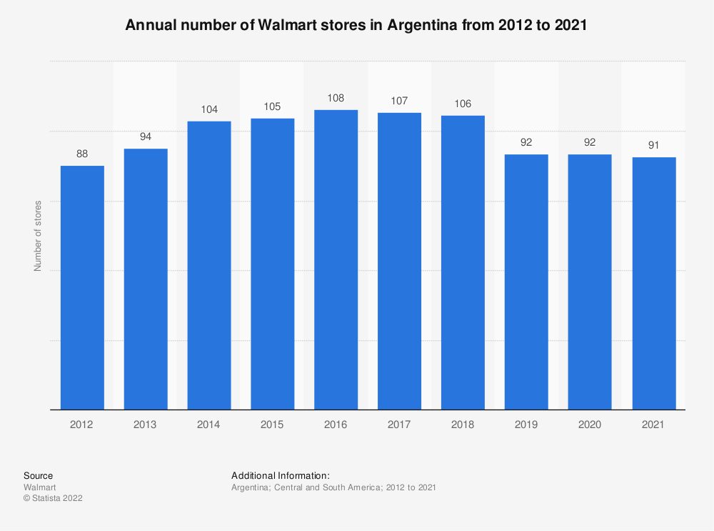 Statistic: Annual number of Walmart stores in Argentina from 2012 to 2020 | Statista