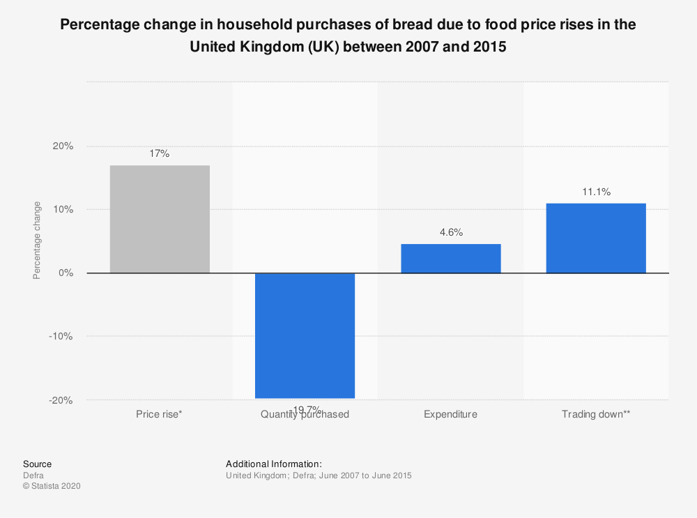 Statistic: Percentage change in household purchases of bread due to food price rises in the United Kingdom (UK) between 2007 and 2015 | Statista