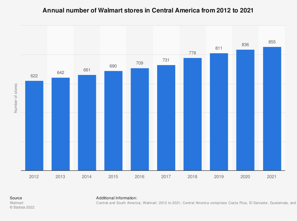 Statistic: Annual number of Walmart stores in Central America from 2012 to 2019 | Statista