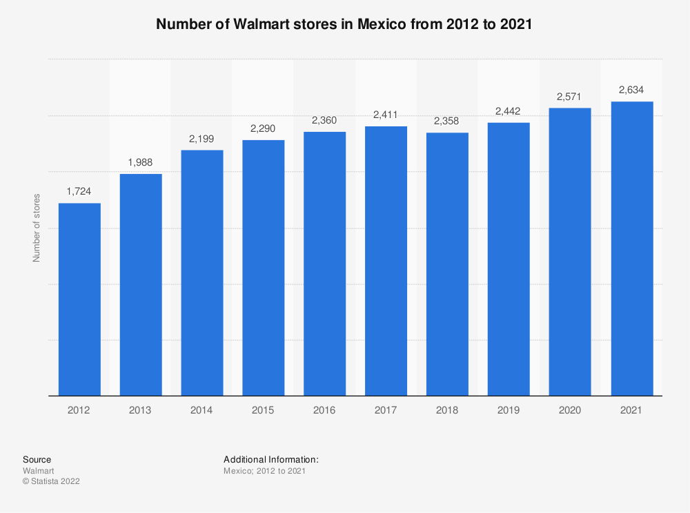 Statistic: Annual number of Walmart stores in Mexico from 2012 to 2019 | Statista