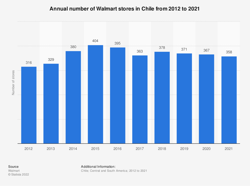 Statistic: Annual number of Walmart stores in Chile from 2012 to 2019 | Statista