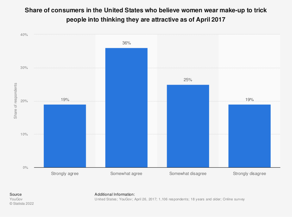Statistic: Share of consumers in the United States who believe women wear make-up to trick people into thinking they are attractive as of April 2017 | Statista