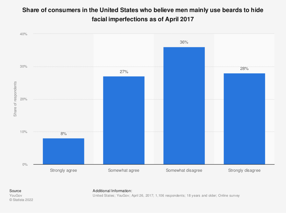 Statistic: Share of consumers in the United States who believe men mainly use beards to hide facial imperfections as of April 2017 | Statista