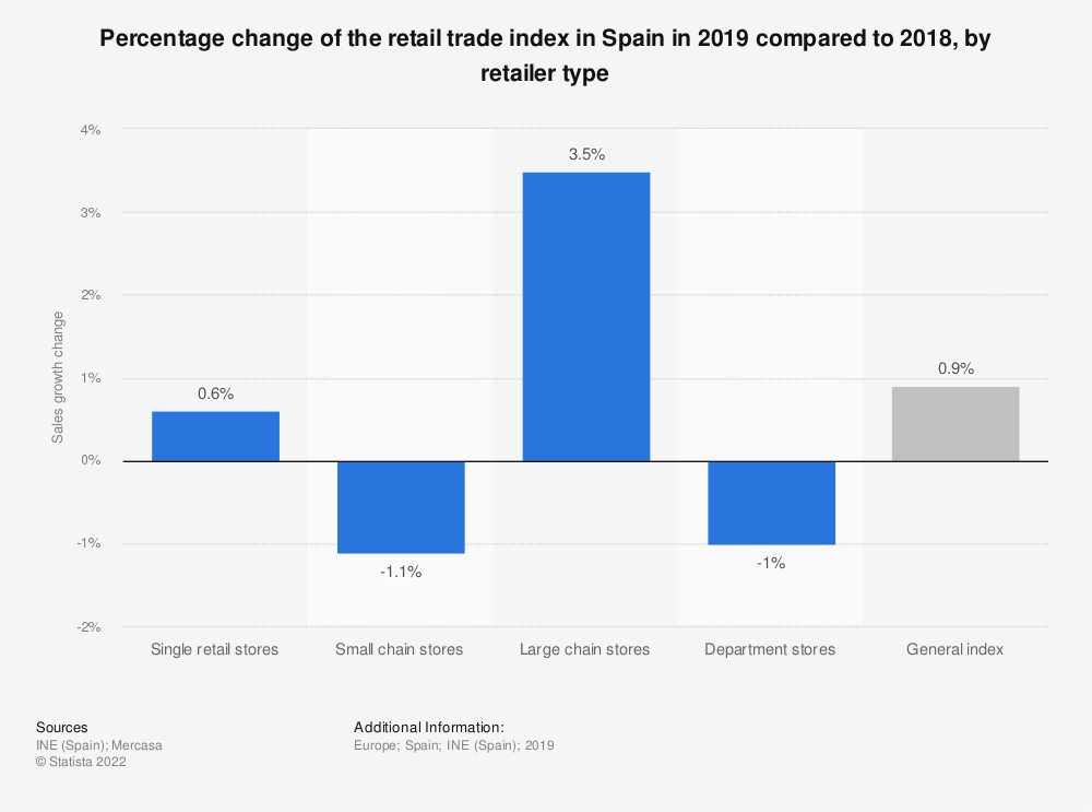 Statistic: Percentage change of the retail trade index in Spain in 2018 compared to 2017, by retailer type | Statista
