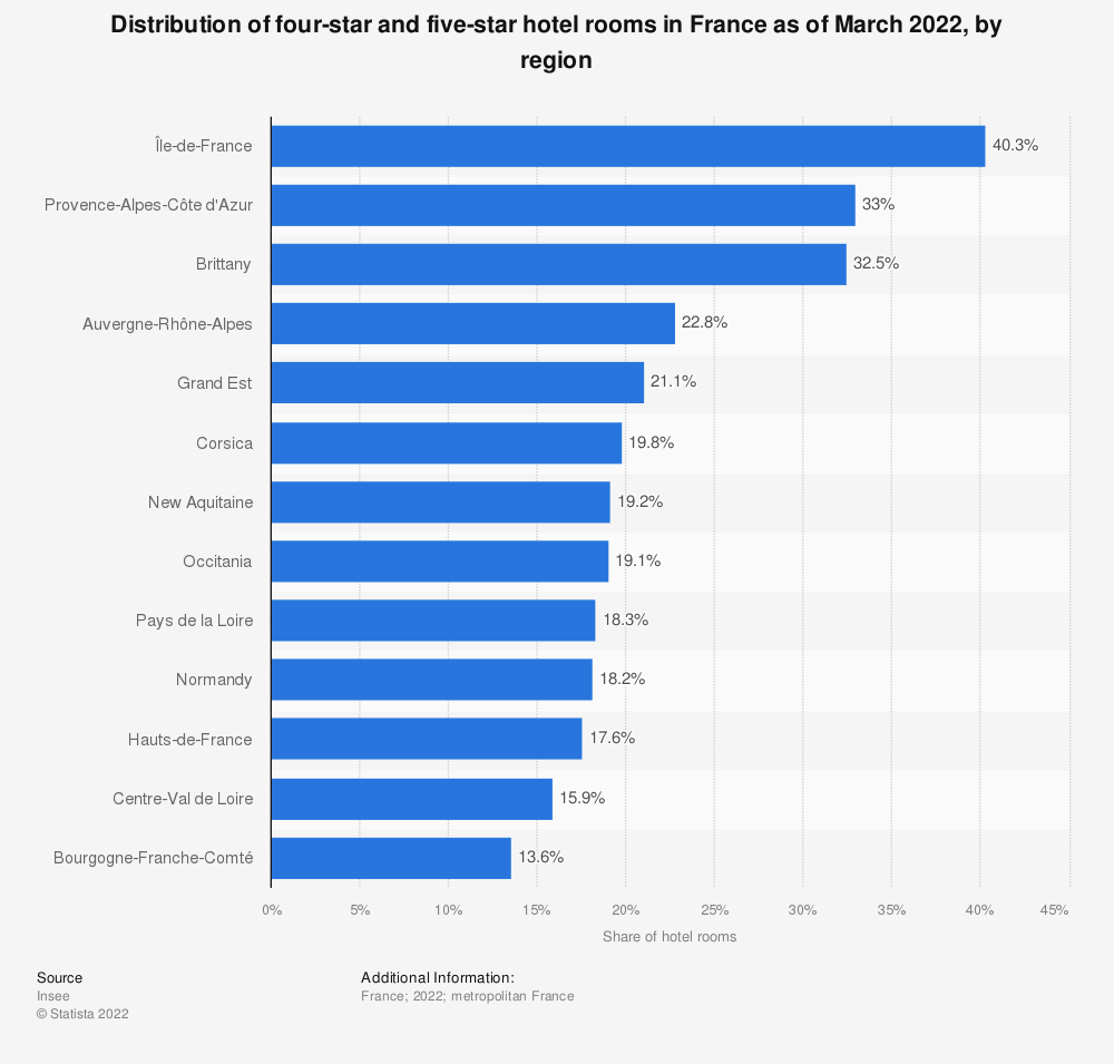 Statistic: Distribution of four-star and five-star hotel rooms in France as of January 2019, by region | Statista
