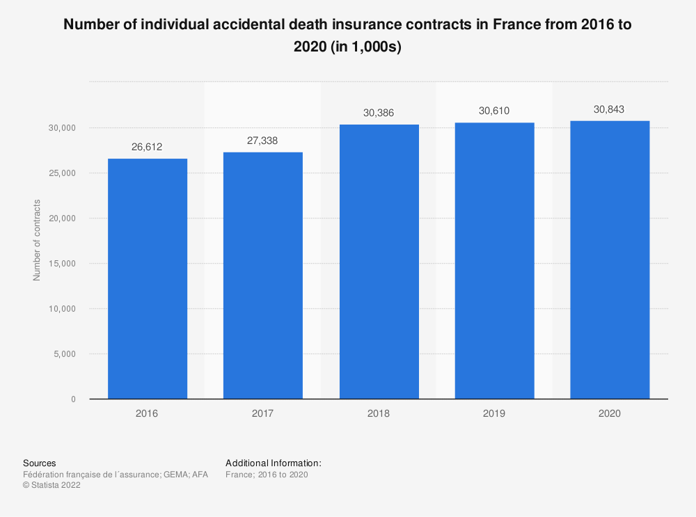 Statistic: Number of individual accidental death insurance contracts in France from 2010 to 2016 (in 1,000s) | Statista