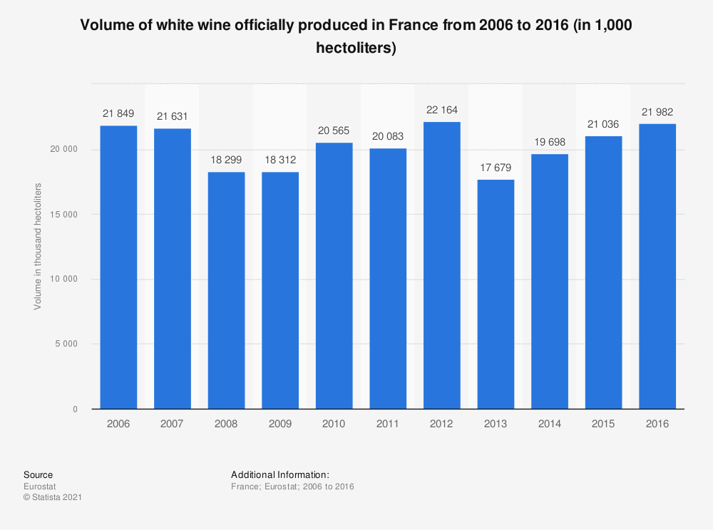 Statistic: Volume of white wine officially produced in France from 2006 to 2016 (in 1,000 hectoliters) | Statista