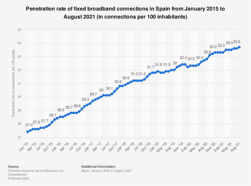 Statistic: Penetration rate of fixed broadband connections in Spain from January 2015 to February 2020 (in connections per 100 inhabitants) | Statista