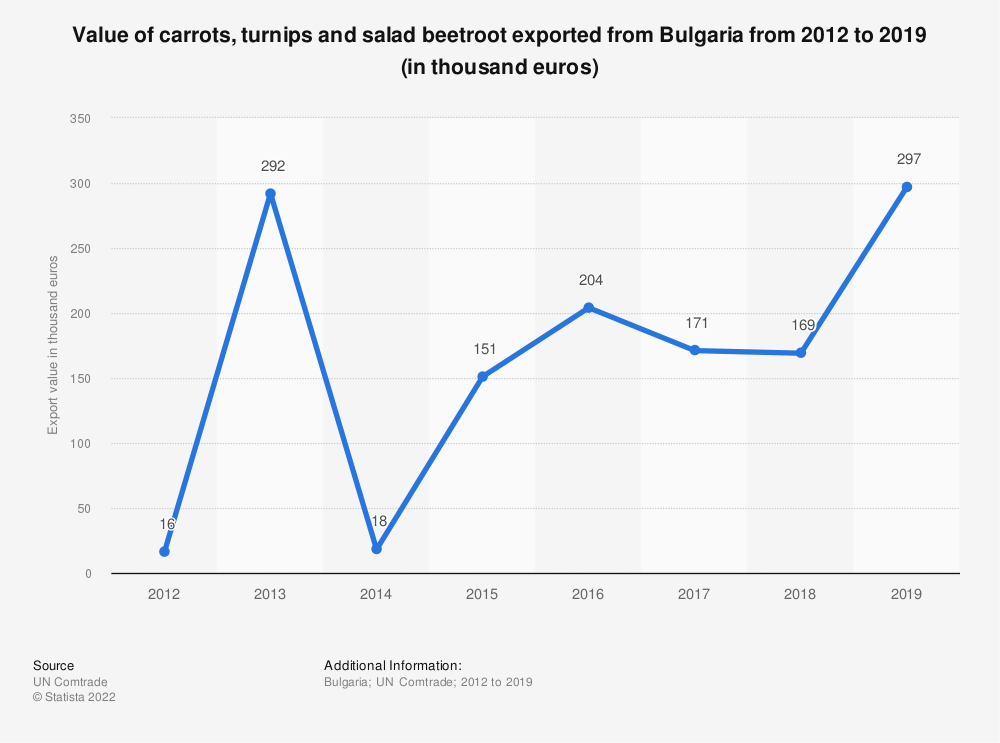 Statistic: Value of carrots, turnips and salad beetroot exported from Bulgaria from 2012 to 2019 (in thousand euros) | Statista