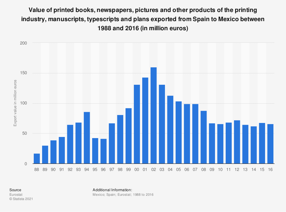 Statistic: Value of printed books, newspapers, pictures and other products of the printing industry, manuscripts, typescripts and plans exported from Spain to Mexico between 1988 and 2016 (in million euros) | Statista
