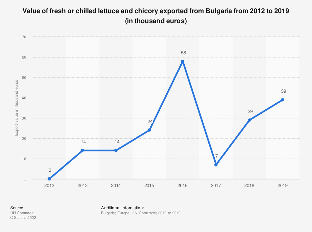 Statistic: Value of fresh or chilled lettuce and chicory exported from Bulgaria from 2012 to 2019 (in thousand euros) | Statista