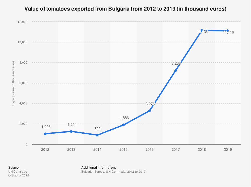 Statistic: Value of tomatoes exported from Bulgaria from 2012 to 2018 (in 1,000 euros) | Statista
