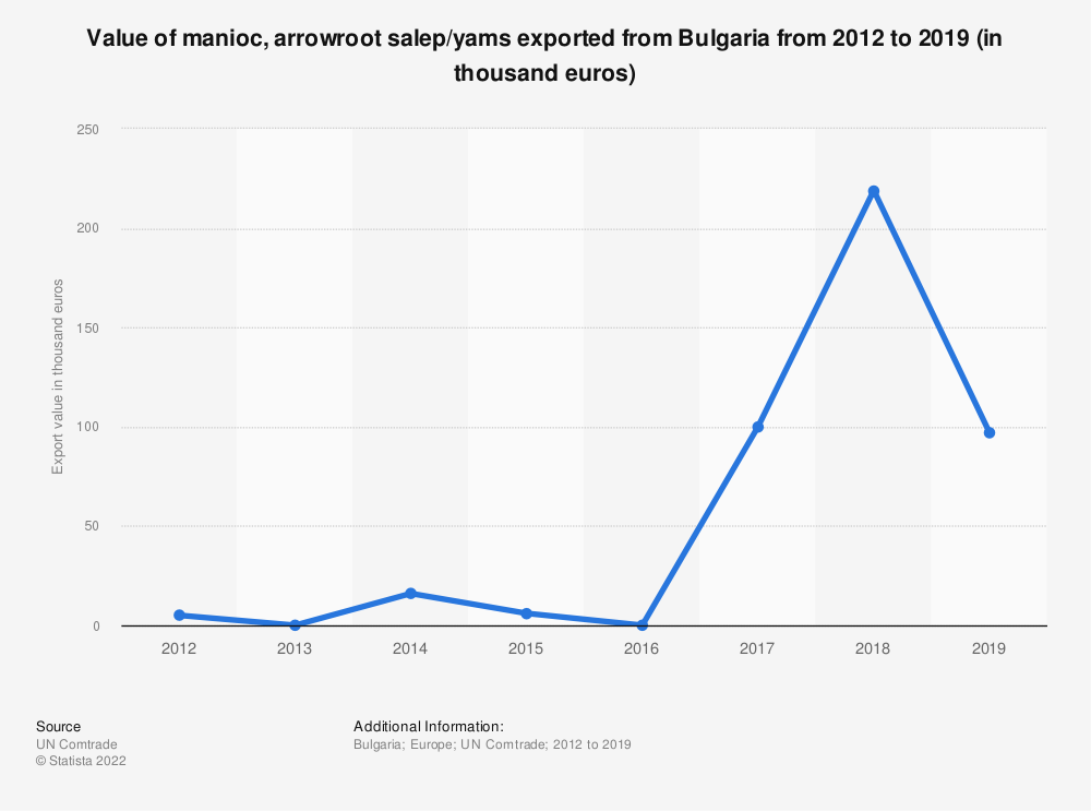 Statistic: Value of manioc, arrowroot salep/yams exported from Bulgaria from 2012 to 2018 (in 1,000 euros) | Statista