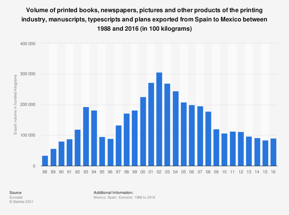 Statistic: Volume of printed books, newspapers, pictures and other products of the printing industry, manuscripts, typescripts and plans exported from Spain to Mexico between 1988 and 2016 (in 100 kilograms) | Statista