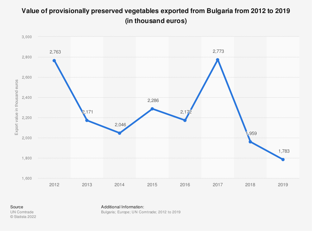 Statistic: Value of provisionally preserved vegetables exported from Bulgaria from 2012 to 2018 (in 1,000 euros) | Statista