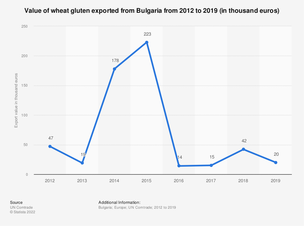 Statistic: Value of wheat gluten exported from Bulgaria from 2012 to 2019 (in thousand euros) | Statista