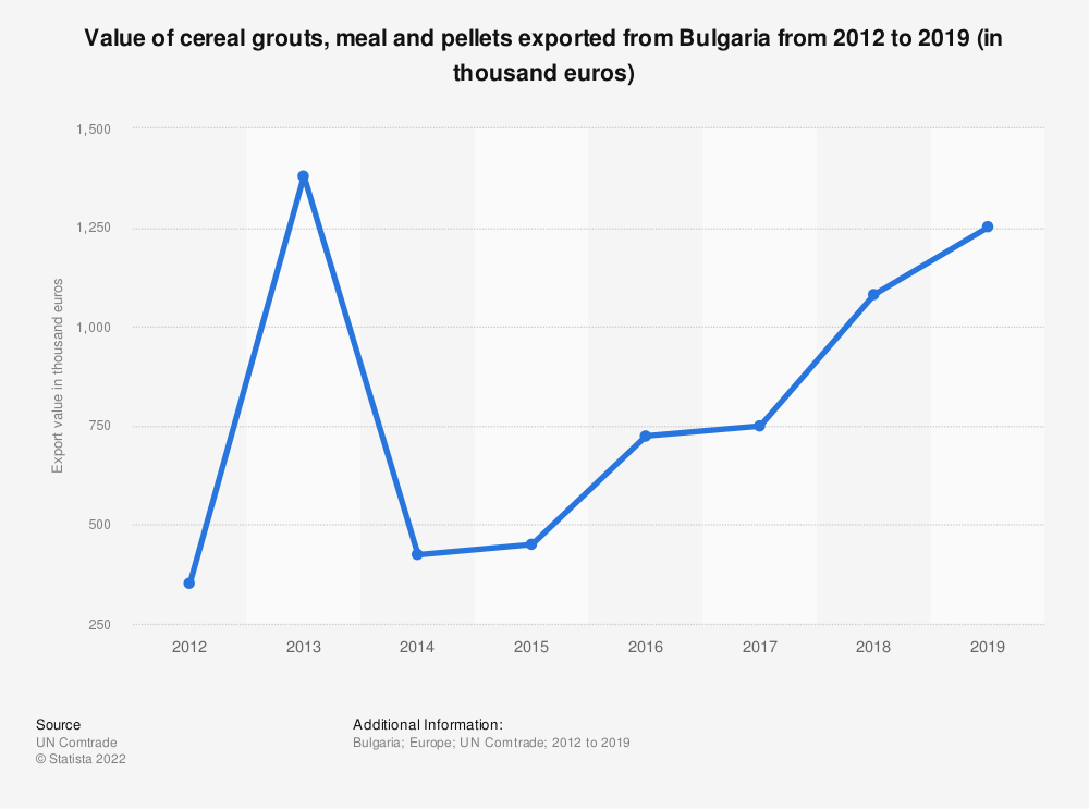 Statistic: Value of cereal grouts, meal and pellets exported from Bulgaria from 2012 to 2019 (in thousand euros) | Statista