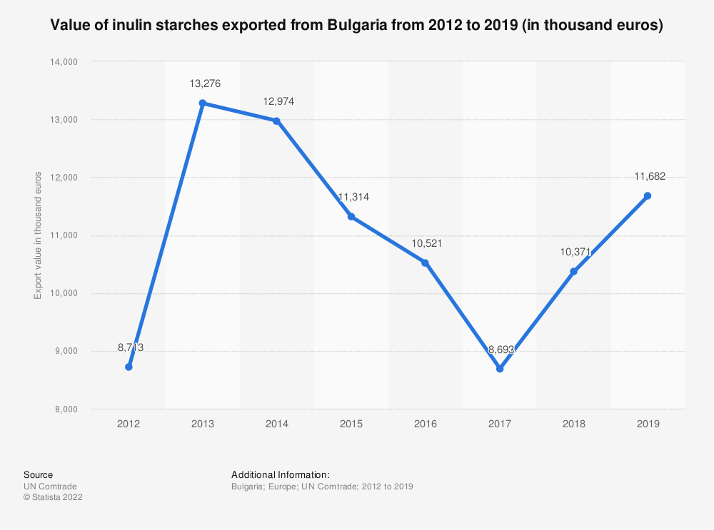 Statistic: Value of inulin starches exported from Bulgaria from 2012 to 2018 (in 1,000 euros) | Statista