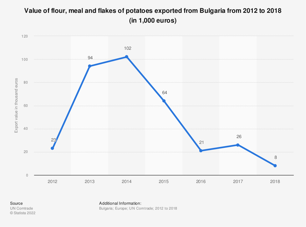Statistic: Value of flour, meal and flakes of potatoes exported from Bulgaria from 2012 to 2018 (in 1,000 euros) | Statista