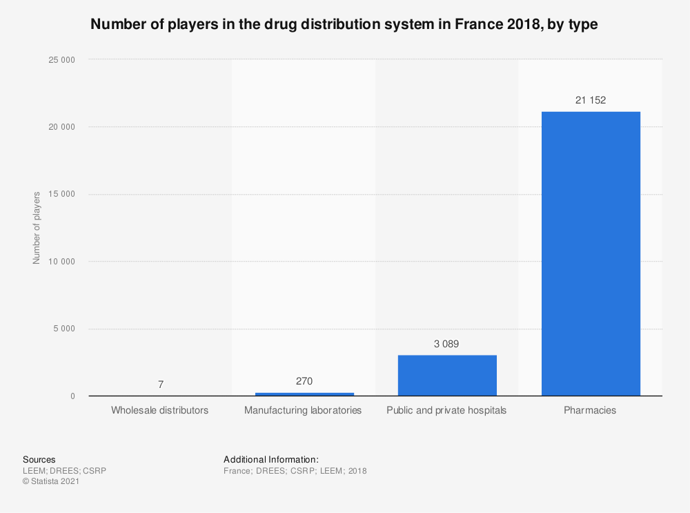 Statistic: Number of players in the drug distribution system in France 2016, by type | Statista