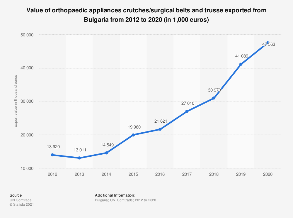 Statistic: Value of orthopaedic appliances crutches/surgical belts and trusse exported from Bulgaria from 2012 to 2017 (in 1,000 euros) | Statista