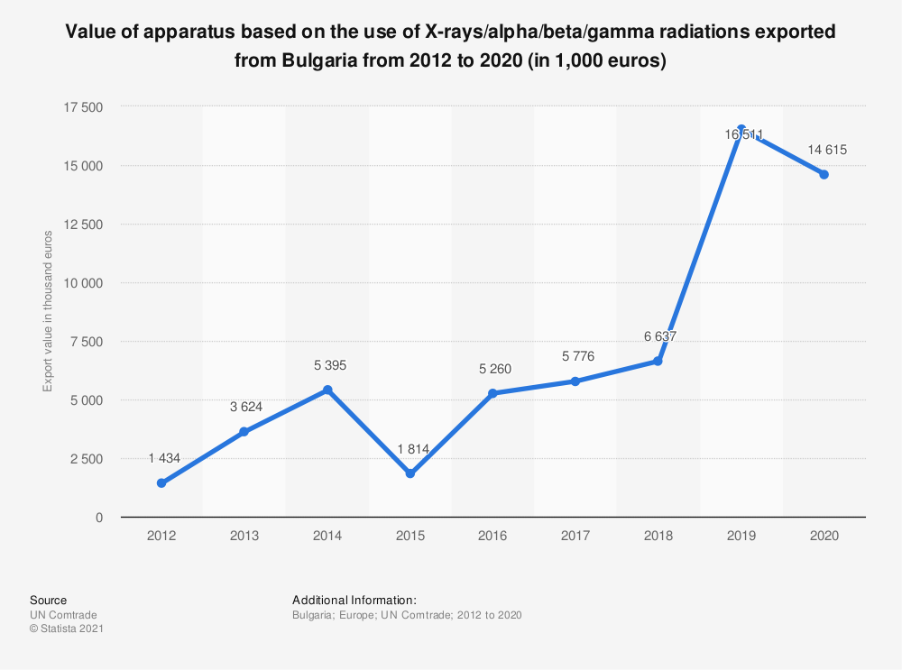 Statistic: Value of apparatus based on the use of X-rays/alpha/beta/gamma radiations exported from Bulgaria from 2012 to 2018 (in 1,000 euros) | Statista