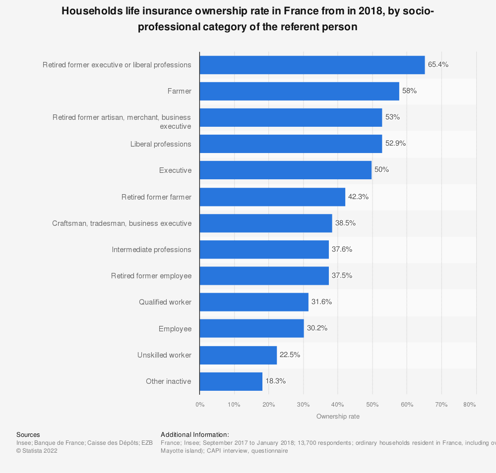 Statistic: Households life insurance ownership rate in France from in 2015, by socio-professional category of the referent person | Statista