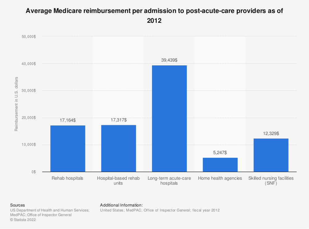 Statistic: Average Medicare reimbursement per admission to post-acute-care providers as of 2012  | Statista