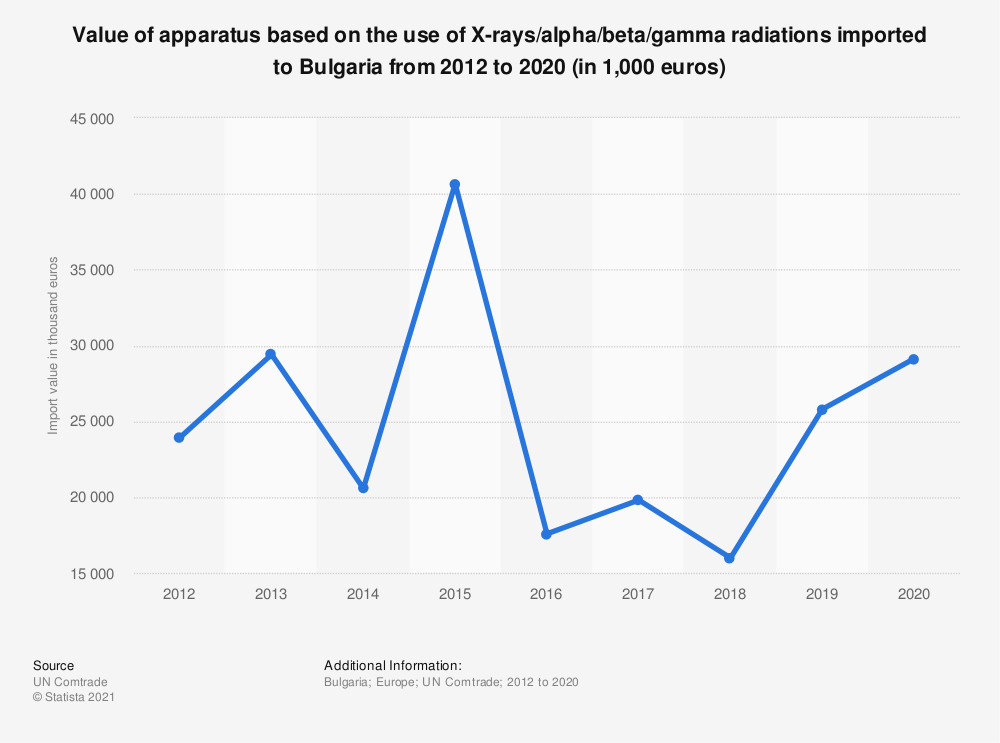 Statistic: Value of apparatus based on the use of X-rays/alpha/beta/gamma radiations imported to Bulgaria from 2012 to 2017 (in 1,000 euros) | Statista