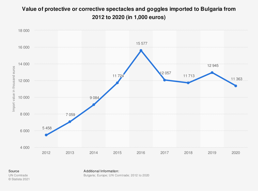 Statistic: Value of protective or corrective spectacles and goggles imported to Bulgaria from 2012 to 2018 (in 1,000 euros) | Statista