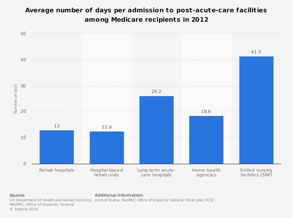Statistic: Average number of days per admission to post-acute-care facilities among Medicare recipients in 2012  | Statista