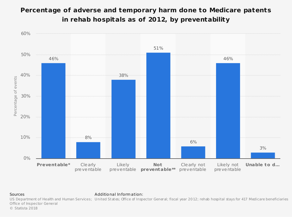 Statistic: Percentage of adverse and temporary harm done to Medicare patents in rehab hospitals as of 2012, by preventability | Statista