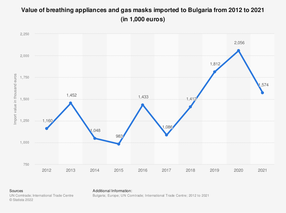 Statistic: Value of breathing appliance and gas masks imported to Bulgaria from 2012 to 2018 (in 1,000 euros) | Statista