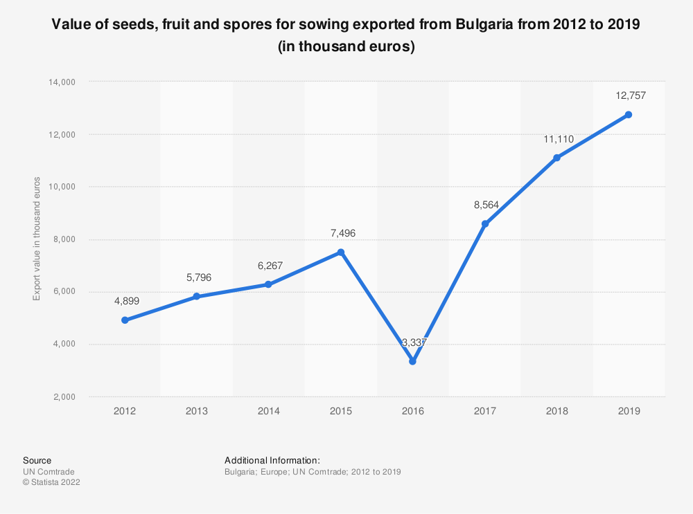 Statistic: Value of seeds, fruit and spores for sowing exported from Bulgaria from 2012 to 2019 (in thousand euros) | Statista