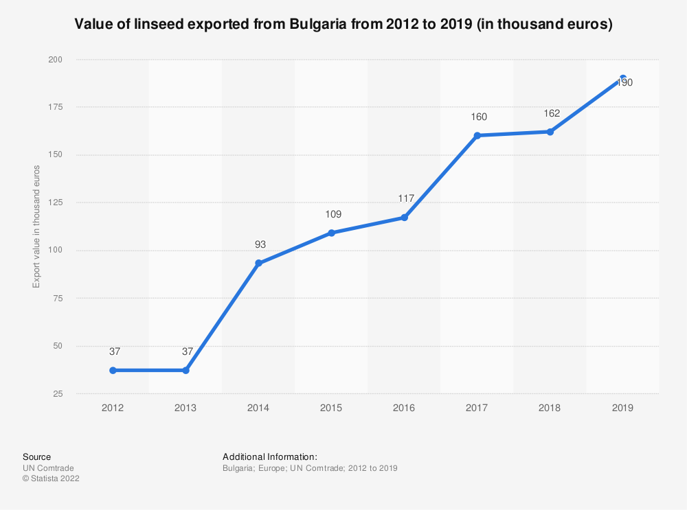 Statistic: Value of linseed exported from Bulgaria from 2012 to 2019 (in thousand euros) | Statista