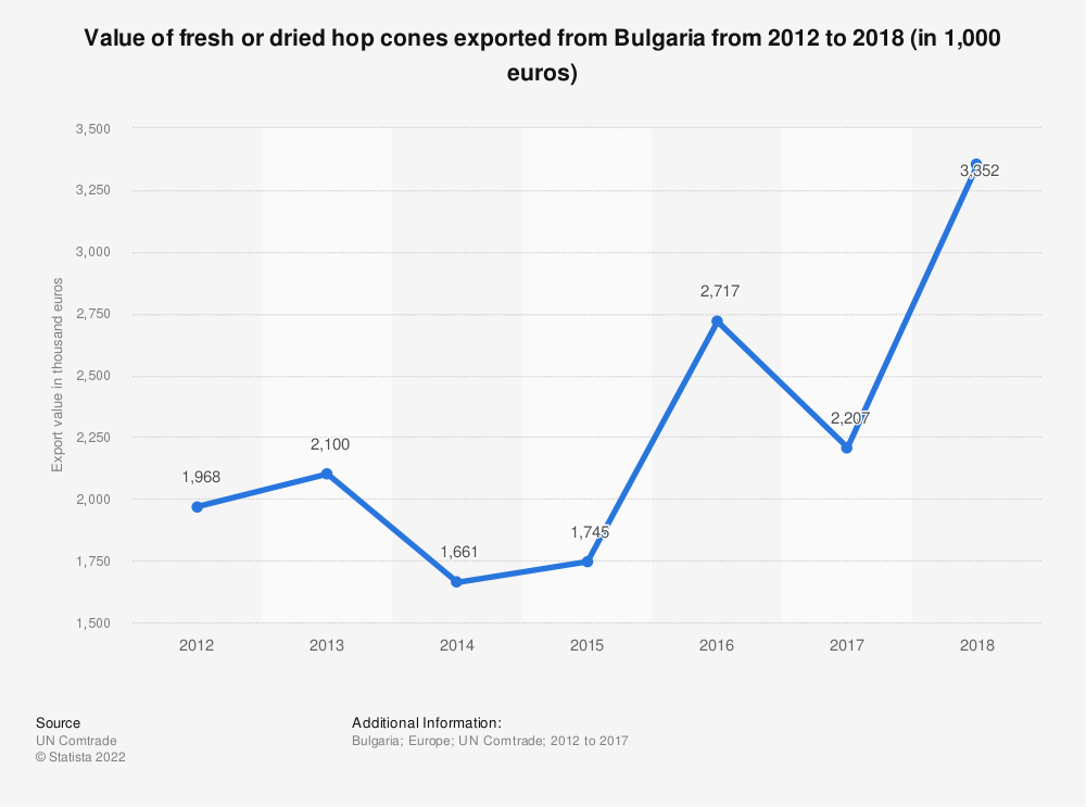 Statistic: Value of fresh or dried hop cones exported from Bulgaria from 2012 to 2018 (in 1,000 euros) | Statista