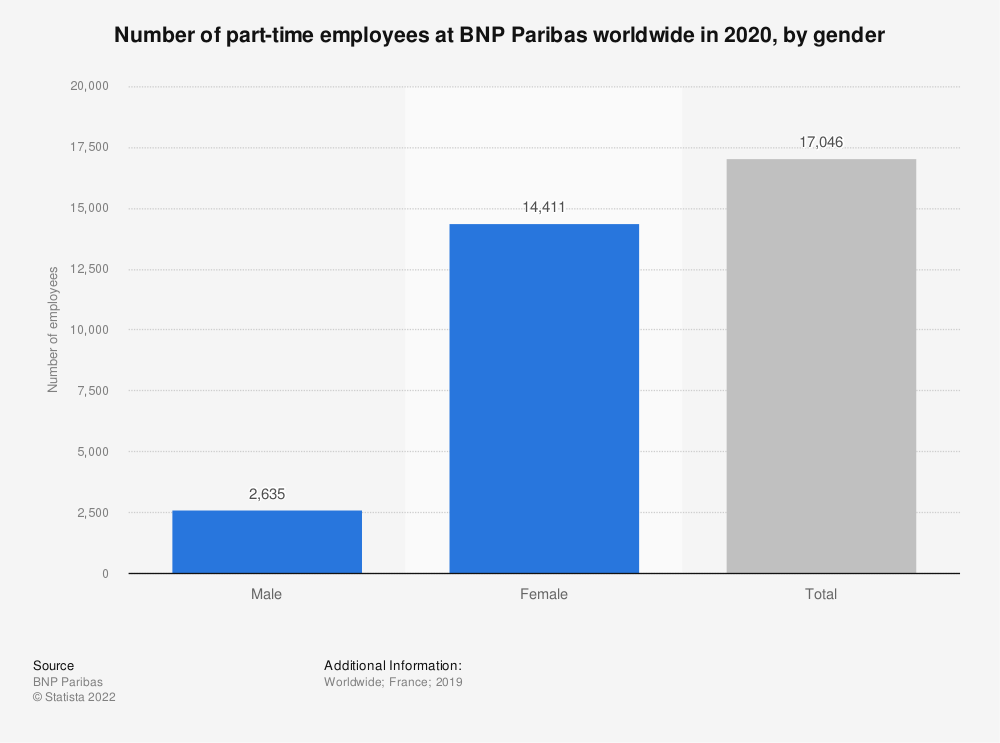 Statistic: Number of part-time employees at BNP Paribas worldwide in 2016, by gender  | Statista