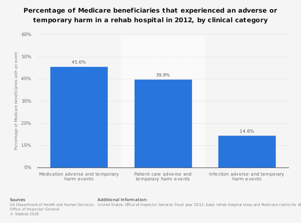 Statistic: Percentage of Medicare beneficiaries that experienced an adverse or temporary harm in a rehab hospital in 2012, by clinical category   Statista