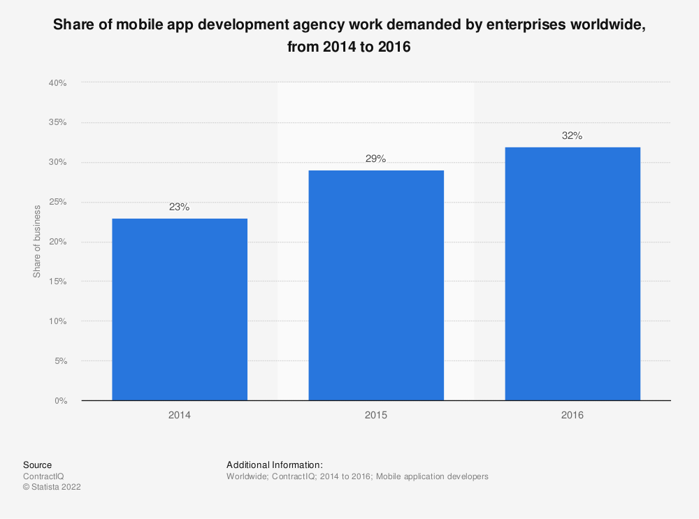 Statistic: Share of mobile app development agency work demanded by enterprises worldwide, from 2014 to 2016 | Statista