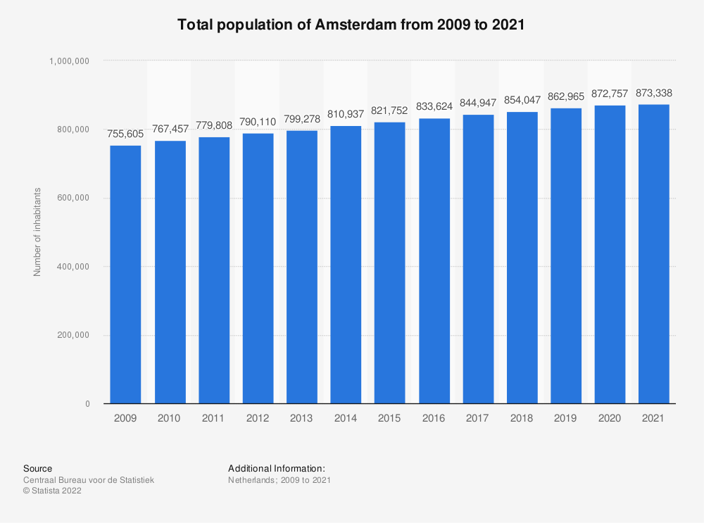 Statistic: Total population of Amsterdam from 2008 to 2018   Statista