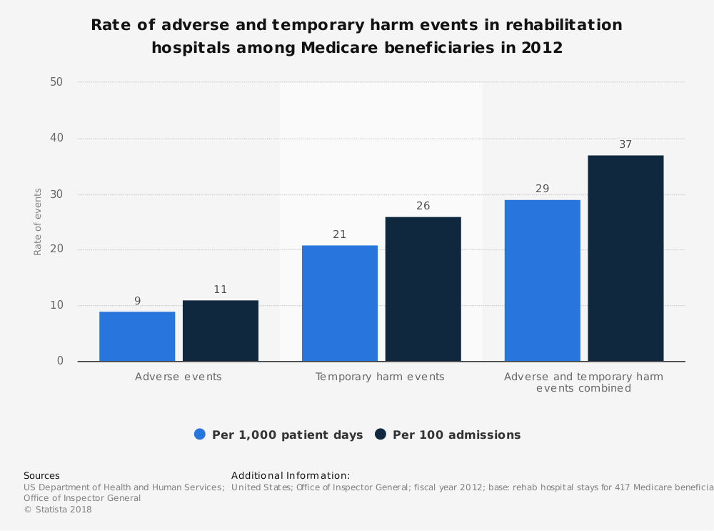 Statistic: Rate of adverse and temporary harm events in rehabilitation hospitals among Medicare beneficiaries in 2012 | Statista